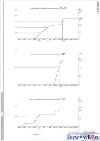 Курсовая разработка и расчет оптимального состава МТП