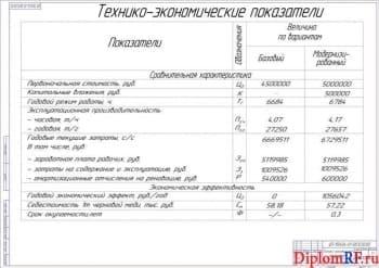 Чертеж показателей разработки технико-экономических (формат А1)