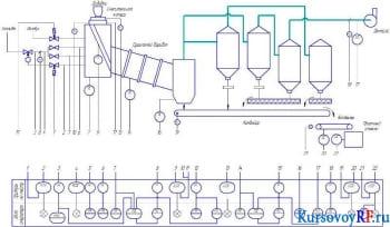 Разработка автоматической системы регулирования расхода добавок в барабане сушильном