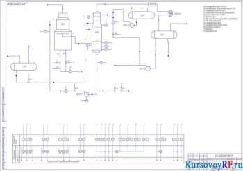 Разработка проекта автоматизация колонны стабилизации фракции НК-350ºС