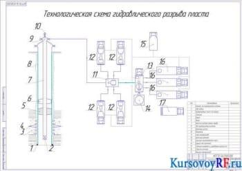 Курсовая разработка и подбор комплекса оборудования для гидроразрыва