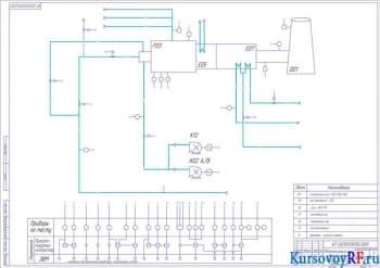 Разработка процесса автоматизации печи дожига газов