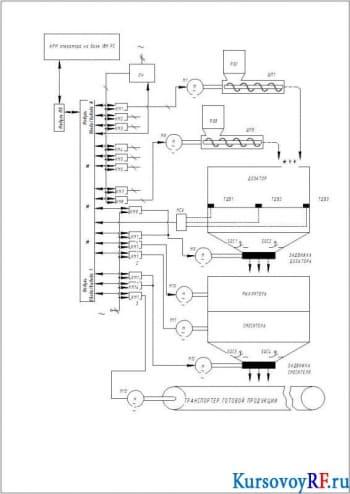Создание системы автоматизации процесса смешивания и дозирования материалов сыпучего типа