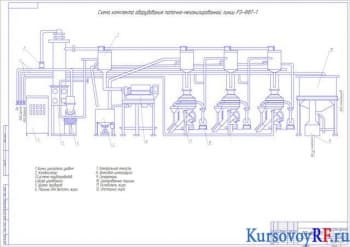 Курсовой проект жирового цеха с разработкой чертежей