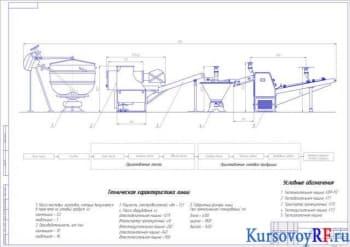 Курсовое проектирование предприятия по выпуску хлебобулочных изделий