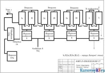 Технология переработки свеклы с подробным описанием техпроцесса испарения воды из диффузионного сока