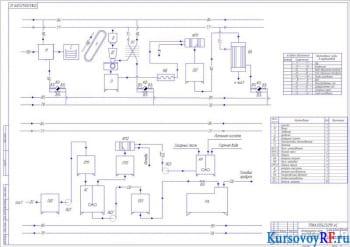 Разработка проекта технологической линии производства сиропа шиповника