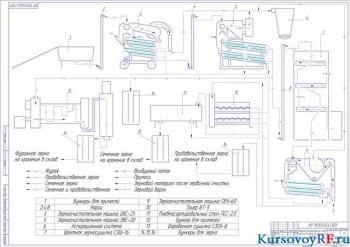 Курсовое проектирование зерноочистительно-сушильного комплекса хозяйства с использованием зерноочистительной машины ЗВС-20А