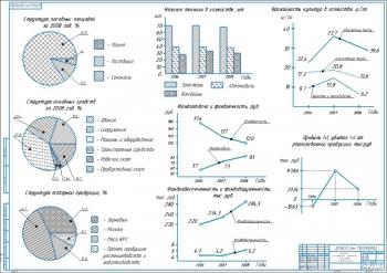 1.Показатели производственно-хозяйственной деятельности А1