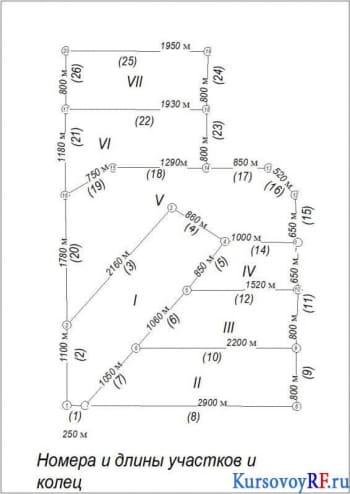 Курсовое проектирование водопроводной сети