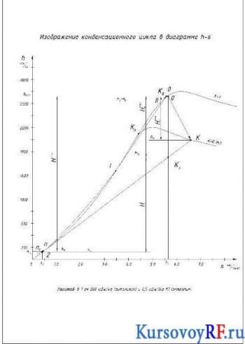 Пароводяной цикл. Расчет и анализ