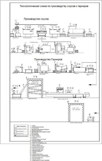 Технологическая схема по производству соусов и гарниров