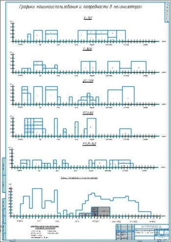 Графики машиноиспользования и потребности в механизаторах А1