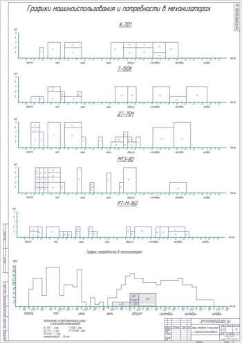 Организация использования МТП с разработкой прицепного комбайна ПК-5