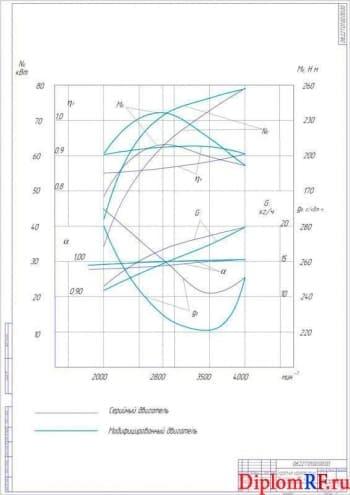 Схема скоростная характеристика двигателя УМЗ 4213.10 (формат А 1)