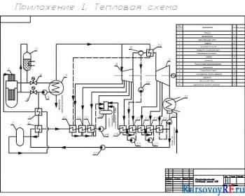 Создание тепловых схем с применением пакета AUTOCAD