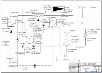 Курсовой расчёт схемы тепловой и отдельных её элементов