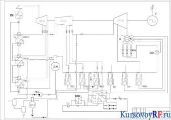 Конструкция тепловой турбоустановки, ее курсовой расчет