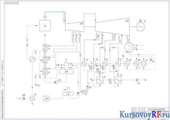 Курсовая разработка принципиальной тепловой схемы станции, ее расчет и установка