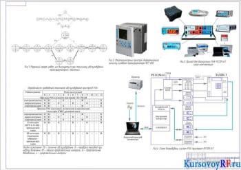 Разработка сетевого графика проведения технического обслуживания трансформаторной подстанции