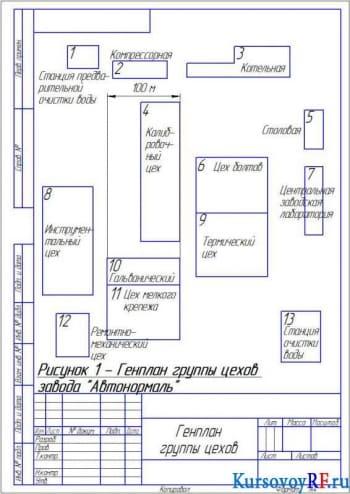 Курсовая разработка электроснабжения завода «Автонормаль»