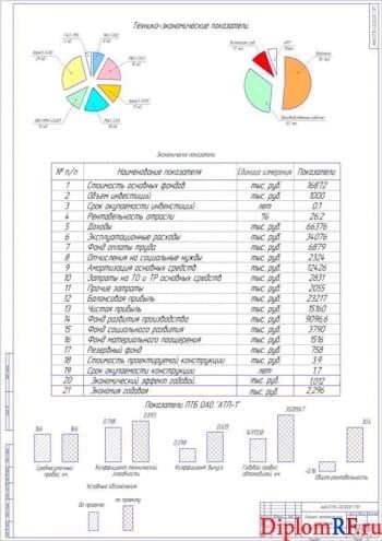 Чертёж технико-экономических проектных показателей (формат А1)