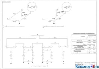 Курсовое проектирование районной электрификации