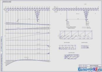 Конструирование и расчет плоской фермы