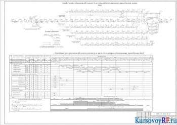 Разработка сетевого графика и календарного плана для создания строительного комплекса