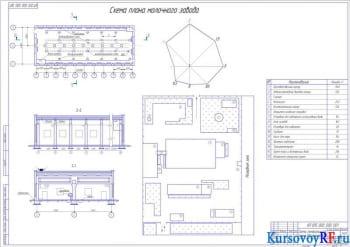 Проектирование здания городского молокозавода с разработкой генплана и инженерных систем
