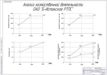 Схема анализ хозяйственной деятельности предприятия (формат А 1)