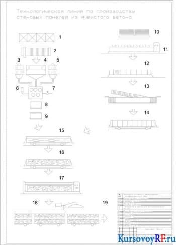 Создание технологической линии по производству стеновых панелей