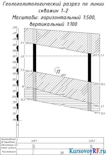 Проектирование и расчет сооружения в г. Челябинск