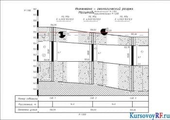 Разработка фундаментов для строительства гражданских промышленных зданий