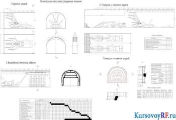 Курсовой проект разработки тоннеля горным способом