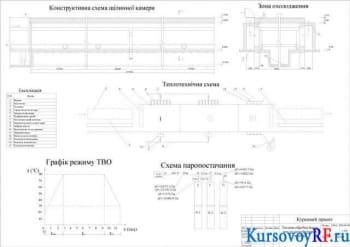 Курсовой расчет щелевой камеры для тепловлажностной обработки стеновых пустотных блоков
