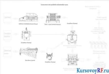 Курсовое проектирование технологической линии производства пенодиатомитового кирпича