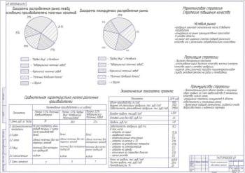 1.Технико-экономическое обоснование проекта А1
