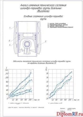 Анализ изменения технического состояния ЦПГ и конструированием гальванической установки