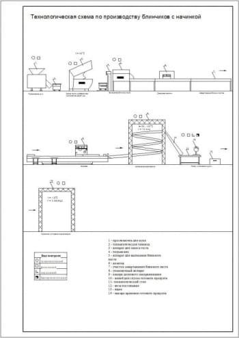 Технологическая схема по производству блинчиков с начинкой