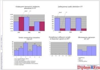 Чертёж анализа хозяйственной деятельности АТП (формат А1)