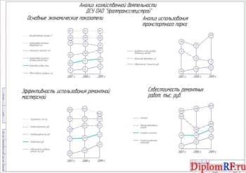 Чертеж анализа хозяйственной деятельности (формат А1)