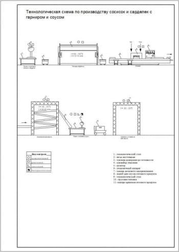 17. Технологическая схема по производству сосисок и сарделек с гарниром и соусом