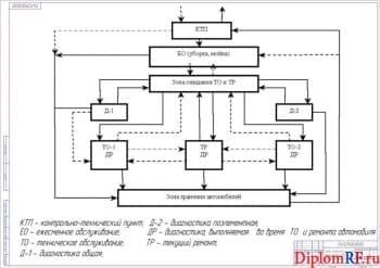 Схема технологического процесса ТО и ТР (формат А 1)