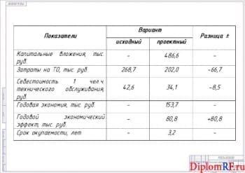 Схема экономическая эффективность проекта (формат А 1)