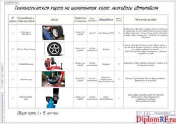 Чертёж технологической карты на шиномонтаж колёс (формат А1)