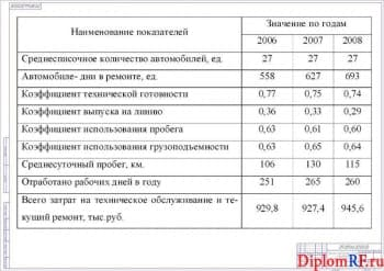 Схема технико-эксплуатационные показатели подвижного состава (формат А 1)