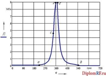 Чертеж диаграммы развернутой индикаторной