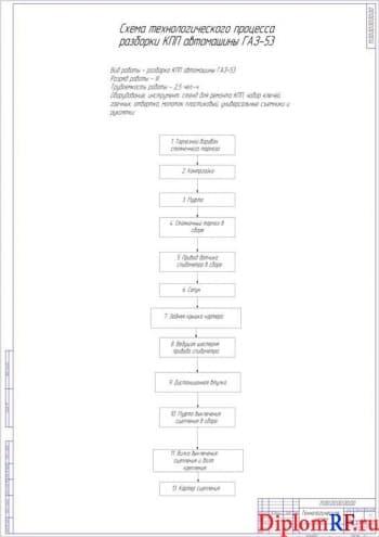 Технологическая карта (формат А1)