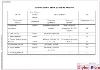 Технологическая карта на очистку фильтров (формат А 1)